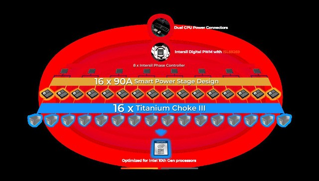 MSI giới thiệu sản phẩm bo mạch chủ thế hệ mới hỗ trợ vi xử lí Intel Core I thế hệ thứ 10 - Ảnh 5.