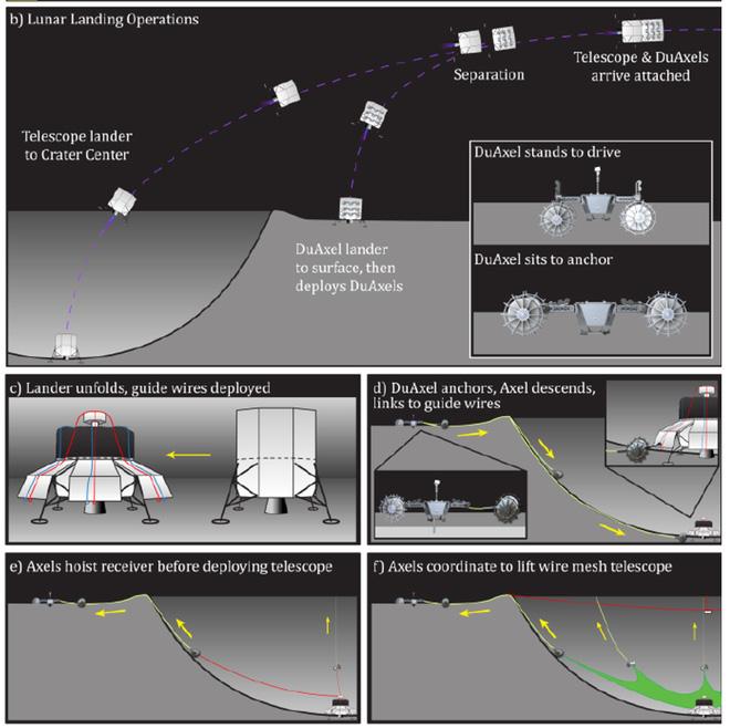 NASA rót vốn đầu tư cho hệ thống kính viễn vọng vô tuyến lớn nhất Hệ Mặt Trời, đặt tại phần tối của Mặt Trăng - Ảnh 3.
