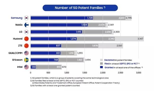 Samsung là công ty dẫn đầu thế giới về bằng sáng chế 5G được cấp