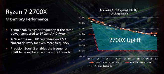 Sự trỗi dậy của AMD: CPU Ryzen dần dần giành lấy ngôi vương của Intel như thế nào? - Ảnh 3.