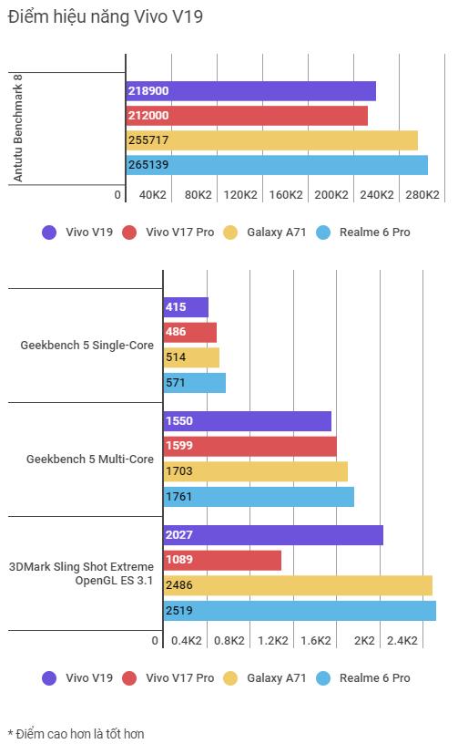 Trải nghiệm Vivo V19 sau 2 ngày, đây là smartphone tôi sẽ không mua nhưng với bạn có thể khác - Ảnh 14.