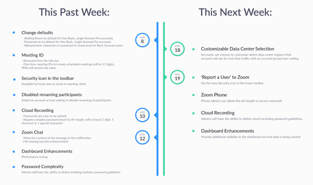 Zoom mở rộng chương trình săn tiền thưởng lỗi, nâng cấp tính bảo mật cho dịch vụ