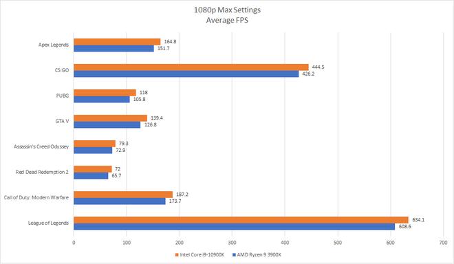 Đánh giá Intel Core i9-10900K: Xứng danh CPU chơi game tốt nhất thị trường - Ảnh 9.