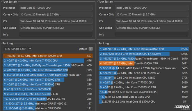 Đánh giá Intel Core i9-10900K: Xứng danh CPU chơi game tốt nhất thị trường - Ảnh 5.