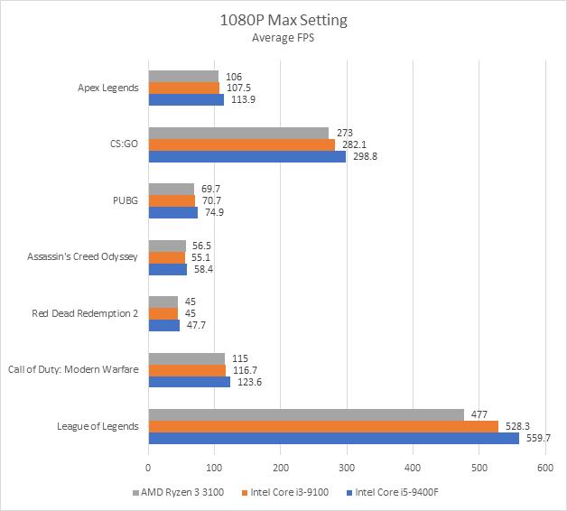 Đánh giá Ryzen 3 3100: đòn chí mạng của AMD dành cho Intel, sẵn sàng đối đầu cả CPU giá đắt gấp rưỡi của đối thủ - Ảnh 15.