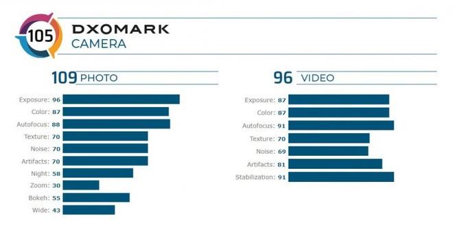 DxOMark đã chấm điểm Samsung Galaxy Z Flip thấp hơn cả iPhone XS - Ảnh 2.
