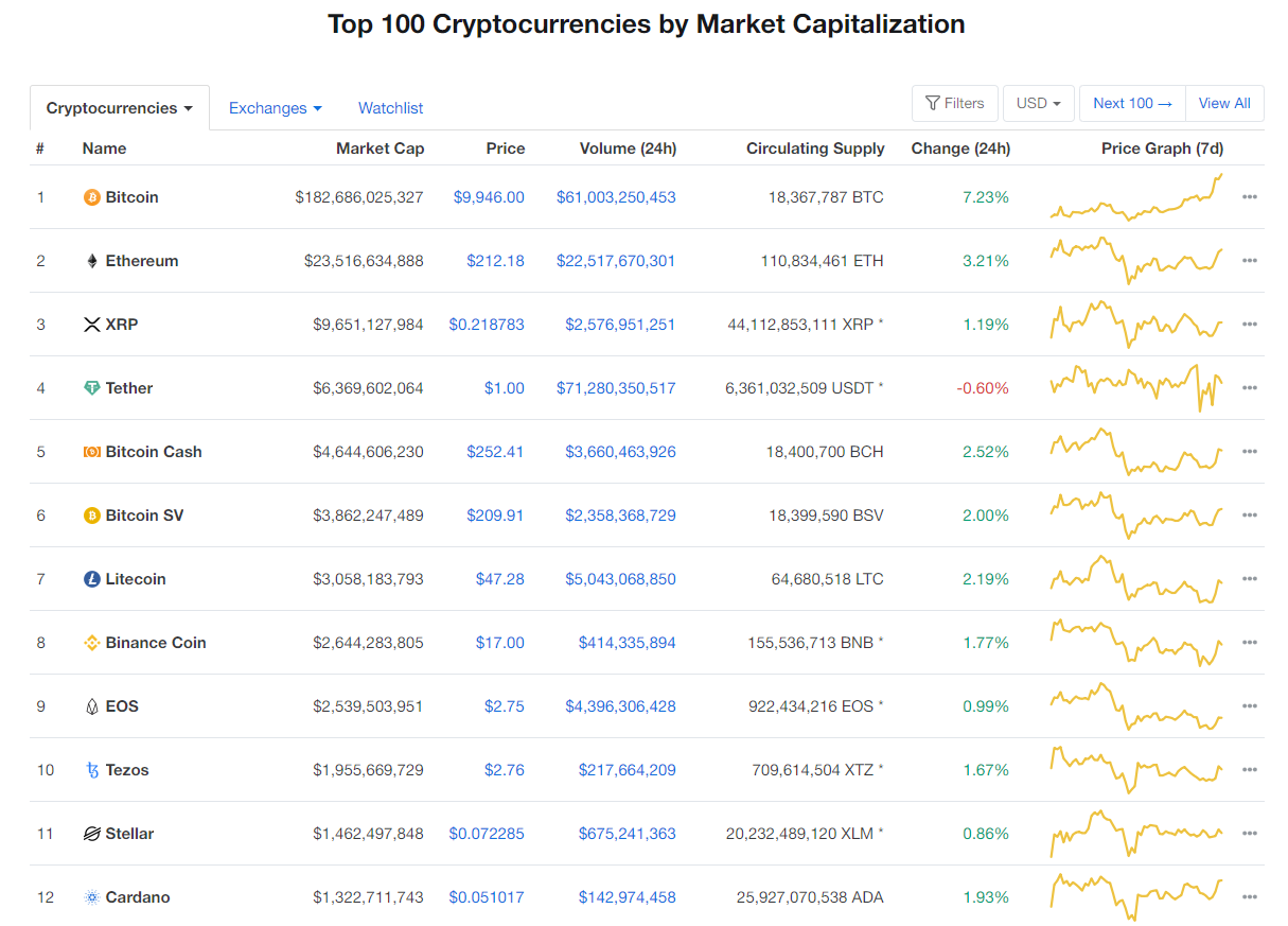 Giá bitcoin ngày 8/5: Tăng phi mã, chạm ngưỡng 10.000 USD