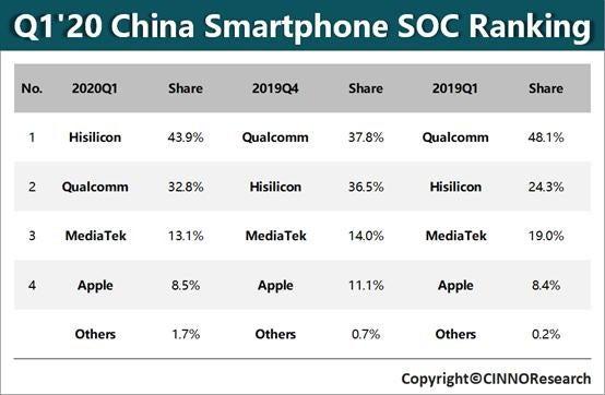 Huawei vượt mặt Qualcomm để trở thành nhà sản xuất chip di động lớn nhất thế giới - Ảnh 1.