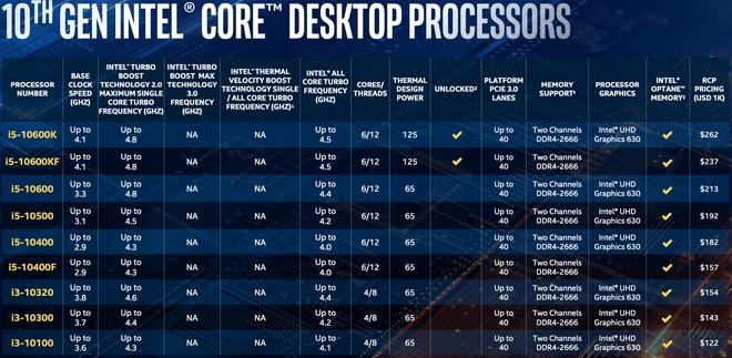 Intel công bố CPU desktop Gen 10th Comet Lake mới: vẫn là 14nm nhưng xung nhịp tối đa đạt tới 5,3GHz - Ảnh 2.
