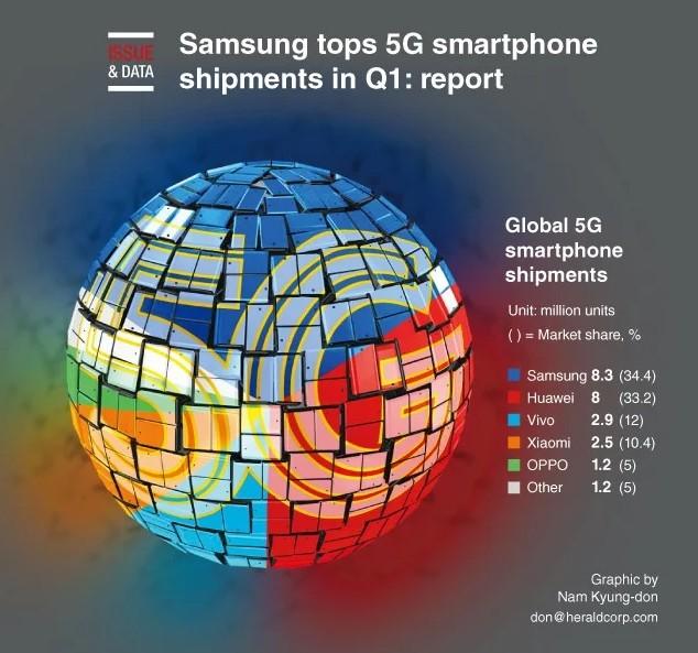 Samsung vẫn là ông vua trên thị trường smartphone 5G trong Q1/2020 - Ảnh 2.