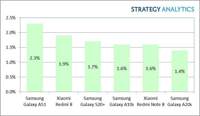 Thị trường smartphone đang thay đổi, và các nhà sản xuất không thích điều đó - Ảnh 2.