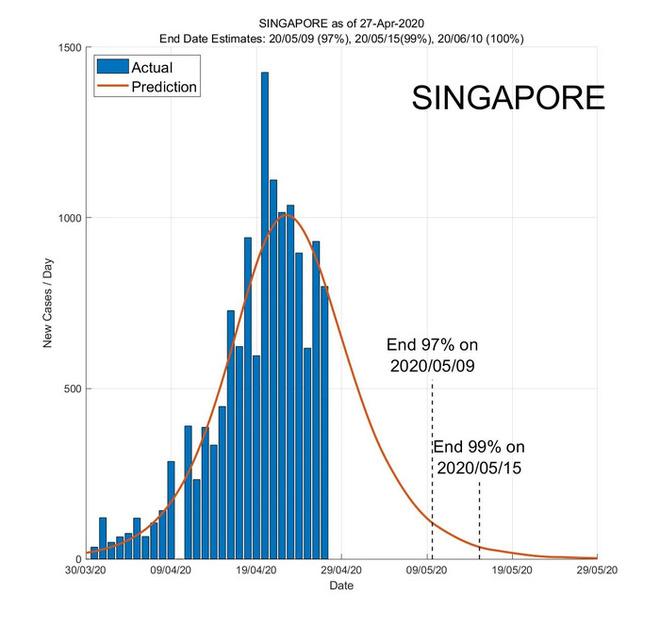 Ứng dụng AI dự báo ngày kết thúc đại dịch ở các nước Đông Nam Á - Ảnh 2.