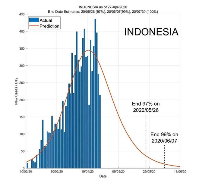 dự báo ngày kết thúc đại dịch ở các nước Đông Nam Á - Ảnh 4.