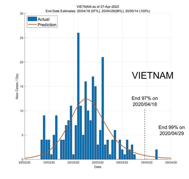 dự báo ngày kết thúc đại dịch ở các nước Đông Nam Á - Ảnh 6.