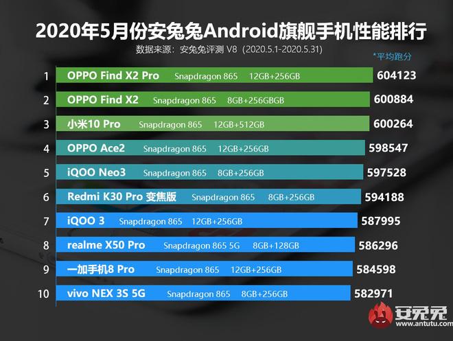 AnTuTu công bố top 10 smartphone Android có điểm benchmark cao nhất tháng 5/2020 - Ảnh 1.