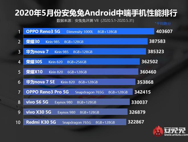 AnTuTu công bố top 10 smartphone Android có điểm benchmark cao nhất tháng 5/2020 - Ảnh 3.