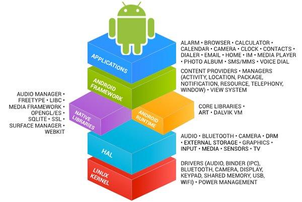 Android là một hệ điều hành mở