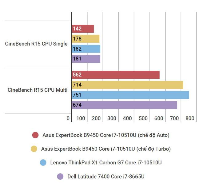 Đánh giá laptop Asus ExpertBook B9: lựa chọn mang tính tất cả vì công việc - Ảnh 19.