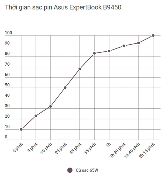 Đánh giá laptop Asus ExpertBook B9: lựa chọn mang tính tất cả vì công việc - Ảnh 25.