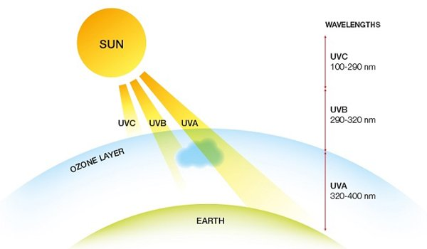Tia UV (tia cực tím) gồm 3 loại