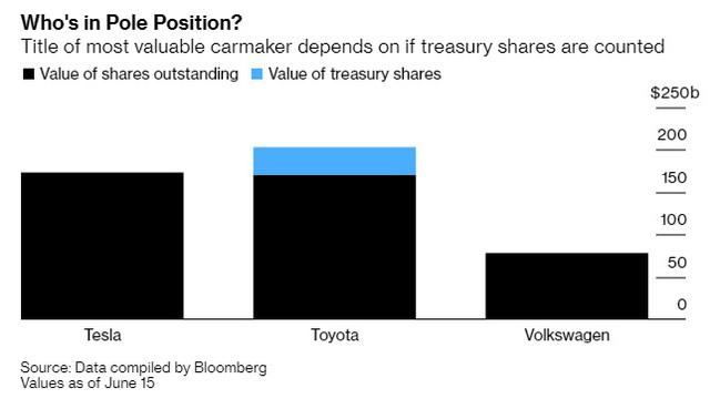 Tesla vừa trở thành nhà sản xuất ô tô lớn nhất thế giới vượt Toyota nhưng điều này liệu có hợp lý? - Ảnh 2.