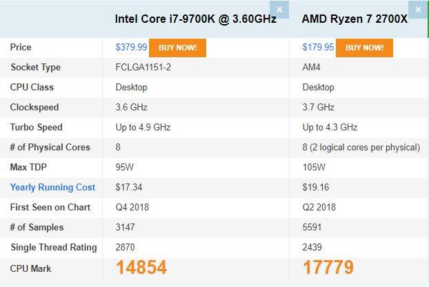Bảng so sánh PassMark của 2 CPU phổ biến nhất hiện nay