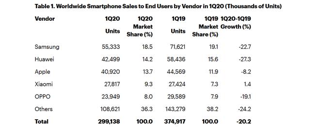 Xiaomi là hãng smartphone duy nhất trên thế giới tăng trưởng trong Q1/2020 - Ảnh 2.