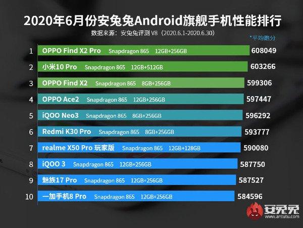 AnTuTu công bố top 10 smartphone Android có điểm benchmark cao nhất tháng 6/2020 - Ảnh 1.