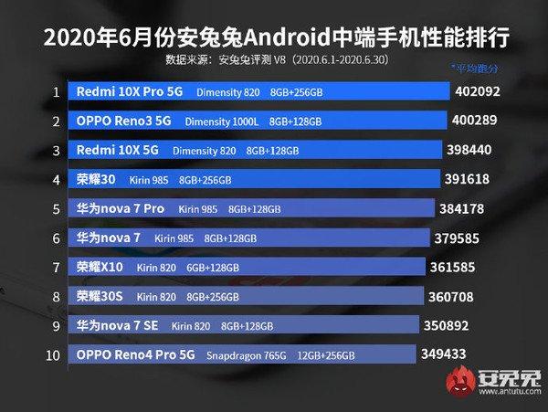 AnTuTu công bố top 10 smartphone Android có điểm benchmark cao nhất tháng 6/2020 - Ảnh 3.