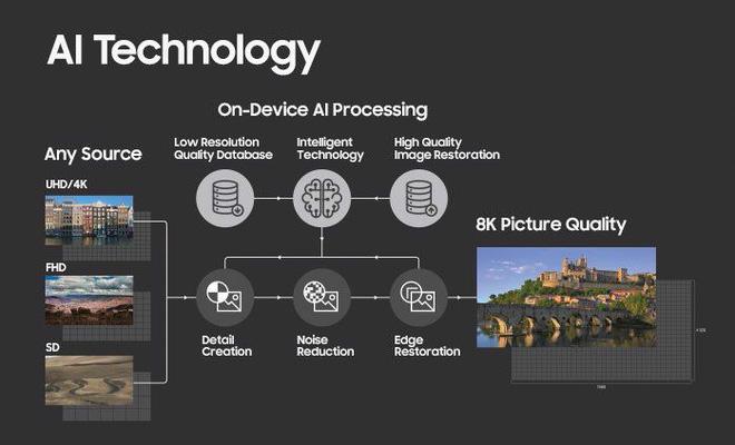 Bí mật đằng sau kỹ thuật nâng cấp hình ảnh lên 8K của Samsung - Ảnh 3.