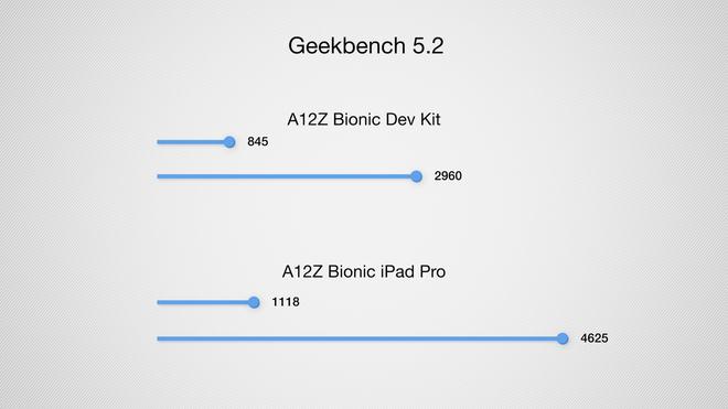 Cận cảnh máy Mac dùng chip ARM mà Apple không muốn người dùng biết tới - Ảnh 8.