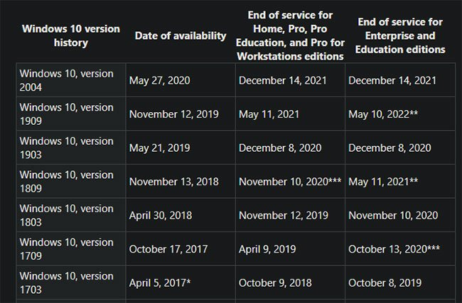 Thời gian kết thúc hỗ trợ các phiên bản Windows 10