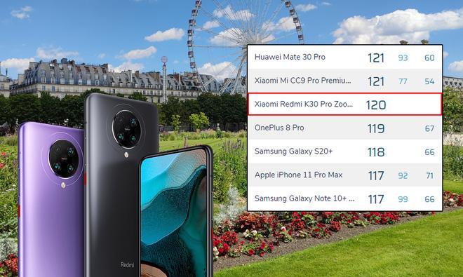 DxOMark đánh giá Redmi K30 Pro Zoom chụp ảnh đẹp hơn cả iPhone 11 Pro Max - Ảnh 1.