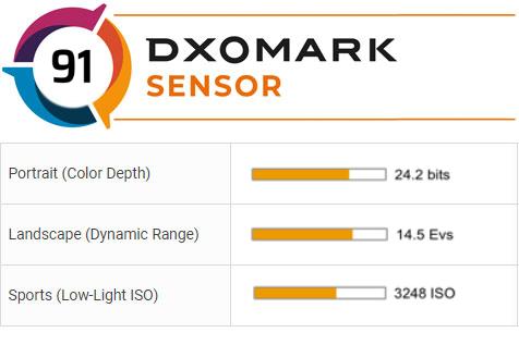 DXOMark thừa nhận tính toán sai điểm chất lượng dòng máy ảnh Canon 1D X Mark III - Ảnh 3.