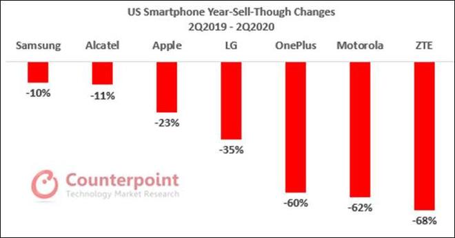 iPhone SE là điểm sáng duy nhất của thị trường smartphone, lôi kéo được nhiều người dùng smartphone Android - Ảnh 2.