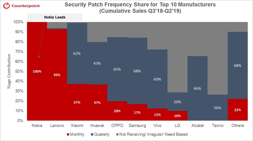 Nokia đứng đầu trong việc cập nhật bảo mật hàng tháng cho sản phẩm