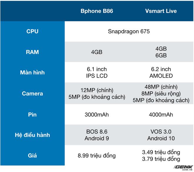 So sánh Bphone B86 và Vsmart Live: Cùng chip Snapdragon 675 nhưng Bphone đắt gấp 2.5 lần, liệu có đáng số tiền bỏ ra? - Ảnh 17.