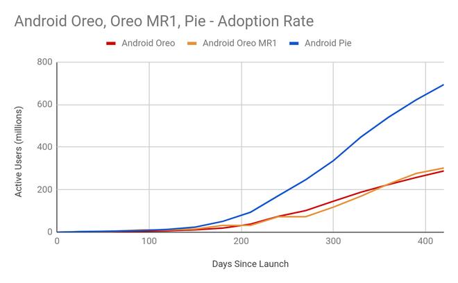 Tại sao Android lại ít được cập nhật phần mềm? Đây là câu trả lời từ chính đội ngũ phát triển Android tại Google - Ảnh 3.