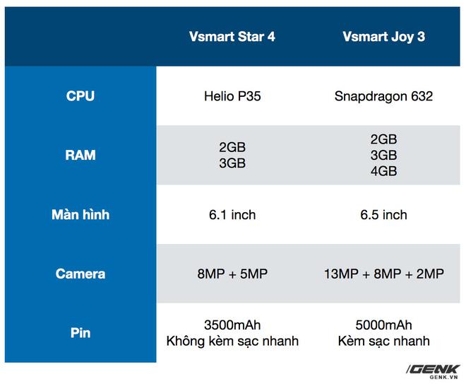 Trên tay Vsmart Star 4: Chiếc điện thoại có thể gây bối rối từ VinSmart - Ảnh 11.
