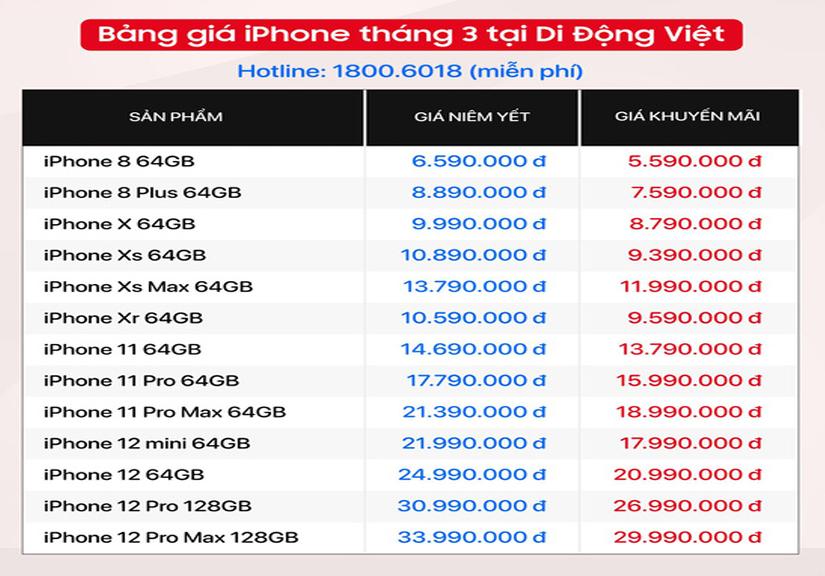 Bảng giá iPhone gần cuối tháng 3 - iPhone 12 giảm gần 7 triệu, iPhone 8 về giá tầm 5 triệu