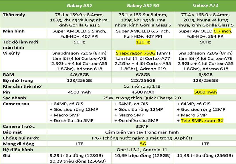 Đây là những điểm khác biệt giữa Galaxy A52, A52 5G và A72
