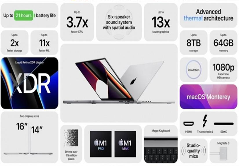 Chi tiết Macbook Pro 16 inch: Thiết kế mỏng nhẹ, hiệu năng nâng cấp với chip M1 Pro và M1 Max